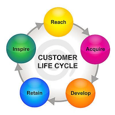 life cycle of a customer