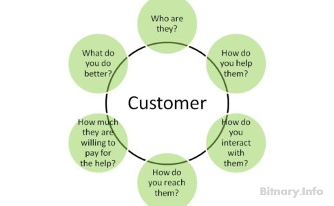 The Successful Entrepreneur's Daisy Flowerpot – Discovering and Validating your Customer