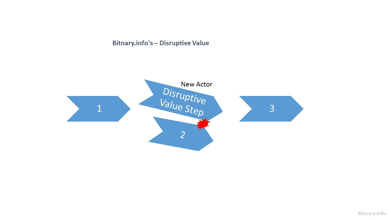 Business Value Chain - Disruptive Value