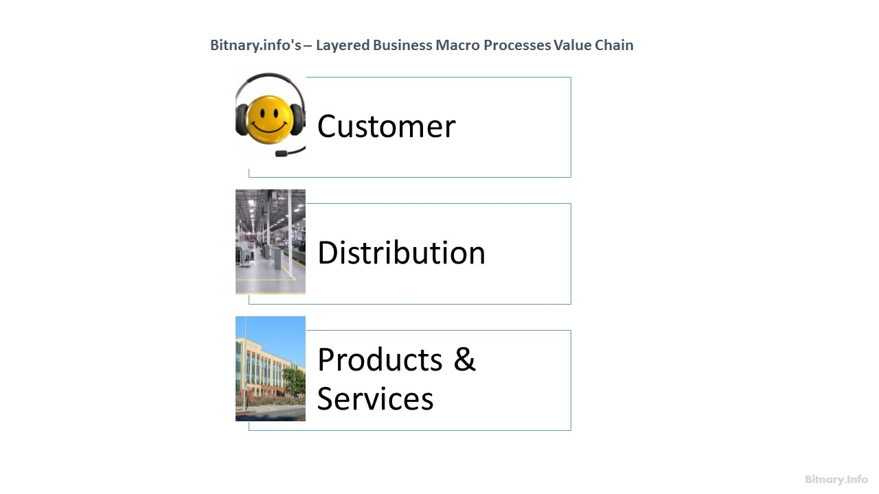 Layered Business Macro Processes Value Chain - Bitnary.info