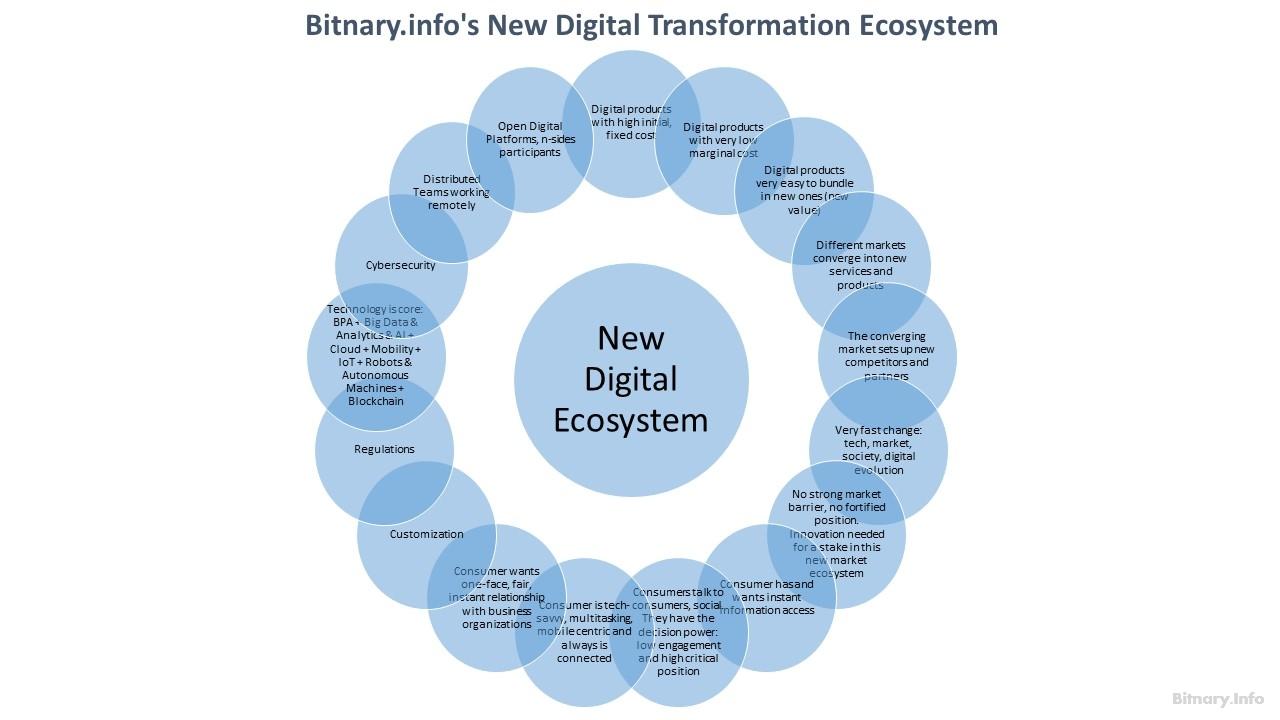 New Digital Transformation Ecosystem - characteristics