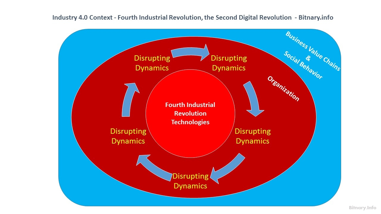 Industry 4.0 Context - The Fourth Industrial Revolution, the Second Digital Revolution - Bitnary.info