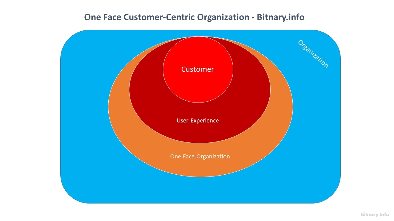 One Face Customer-Centric Digital Organization - Bitnary.info