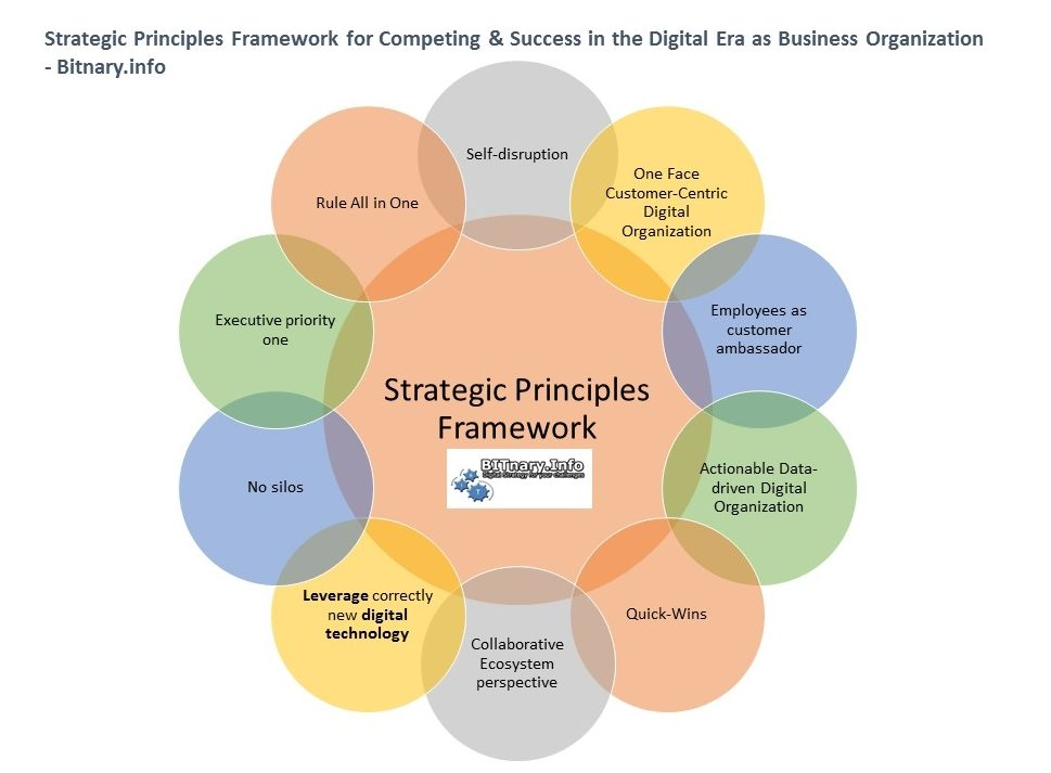Strategic Principles Framework for Competing & Success in the Digital Era as Business Organization -- Bitnary.info