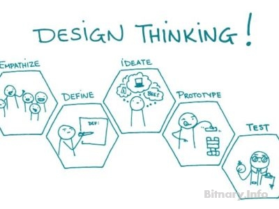 Design Thinking in a Nutshell - bitnary.info
