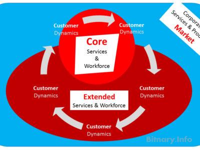 Extended Corporation Model - Bitnary.info